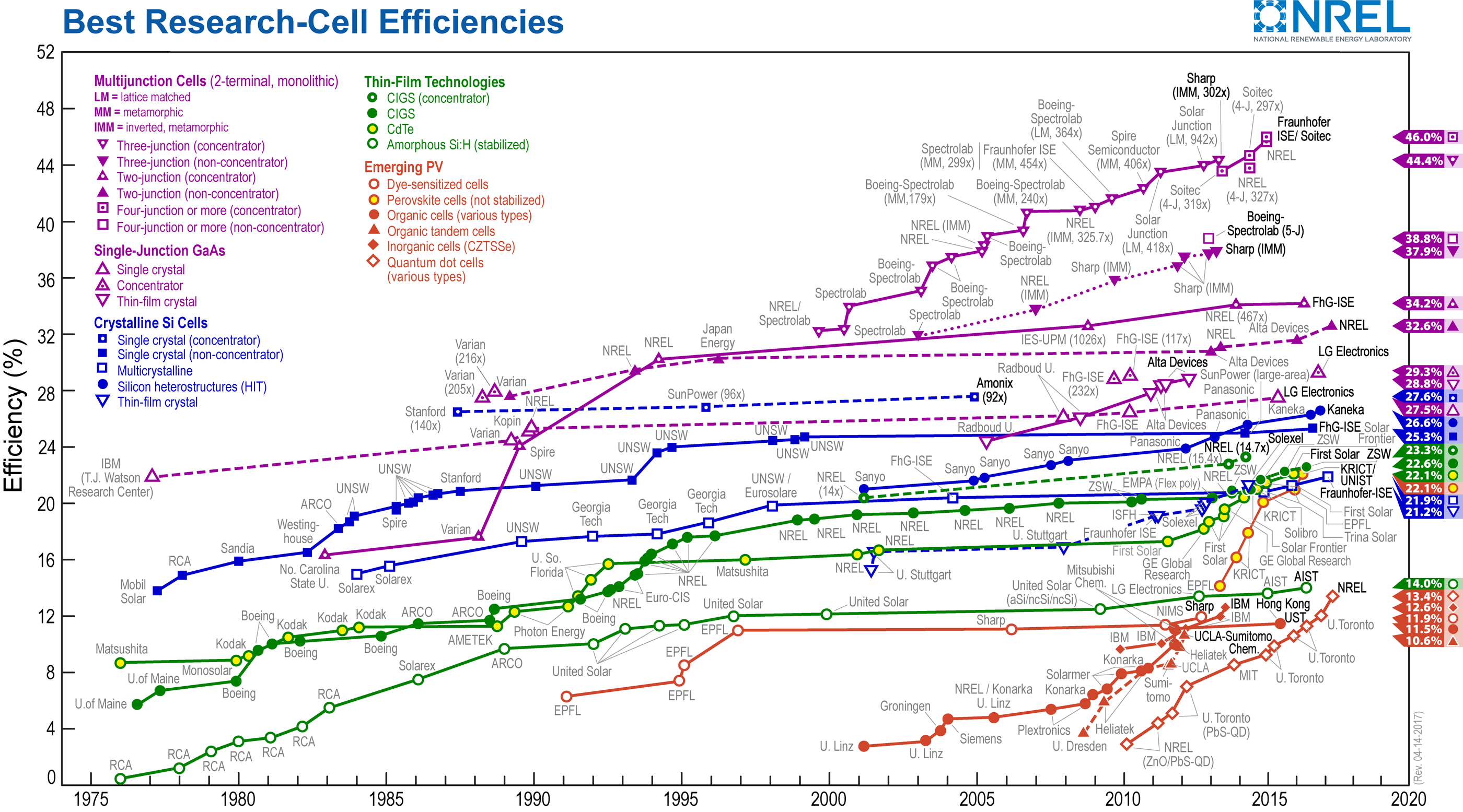 NREL PV Efficiencies